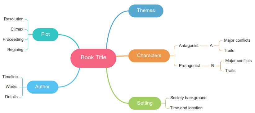 make book summary mind map
