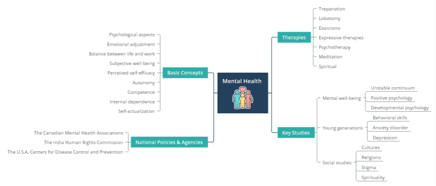 mind map presentation
