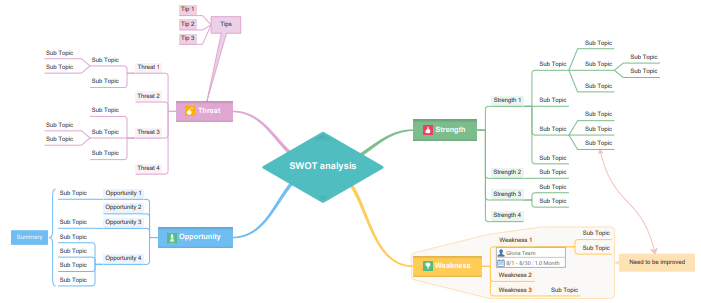 blank swot mind map