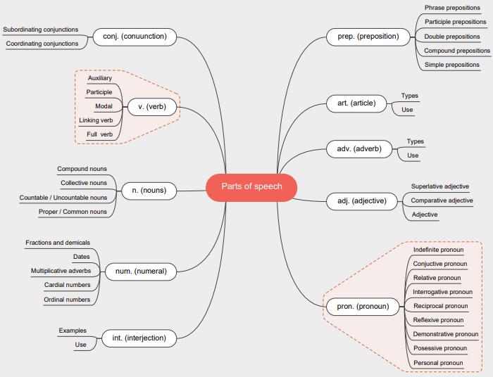 english parts speech mind map