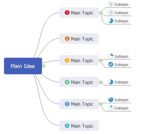 mind map basics