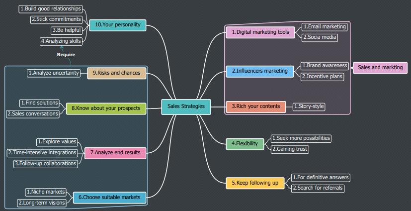 sales strategies mind map