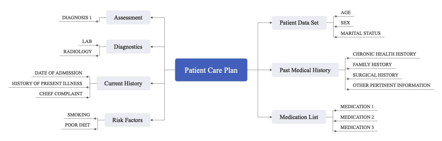 patient care plan