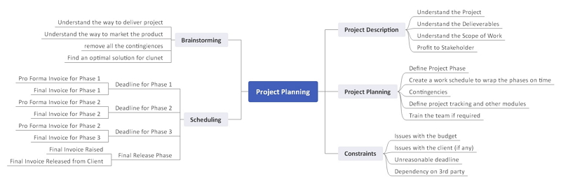 project mind map examples