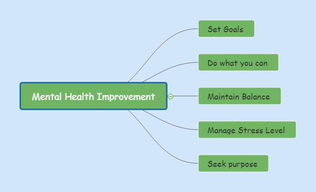 mental health improvement mind map