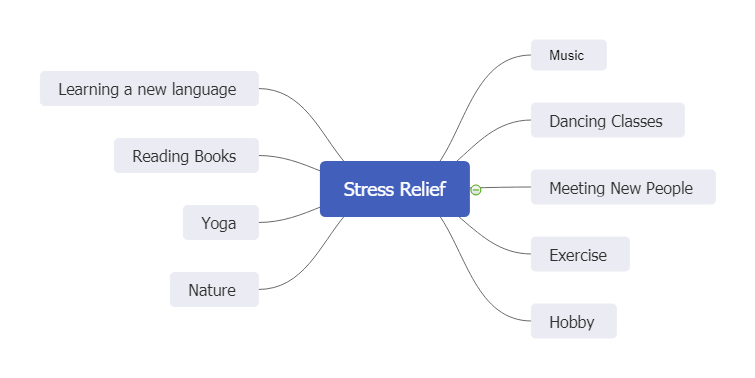 stress relief mind map example