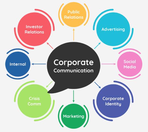 Mind Map für Unternehmenskommunikation