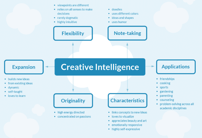 Kreative Intelligenz Mind Map