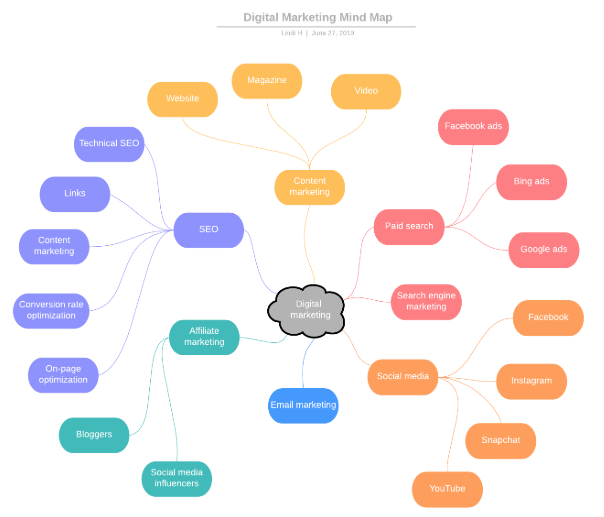 digitale Marketing-Mind Map