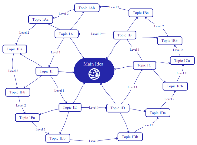 network mind map