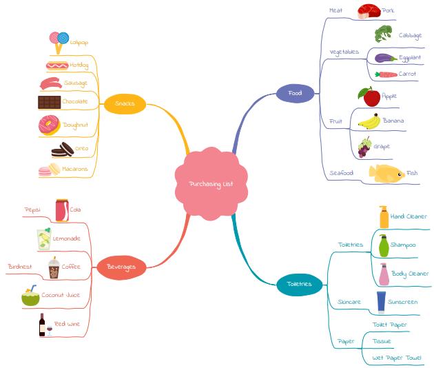 supermarket purchase list mind map