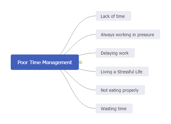 poor time management example