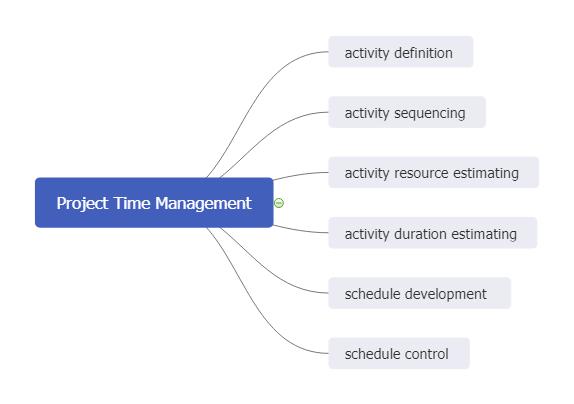 Project Time Management Mind Map