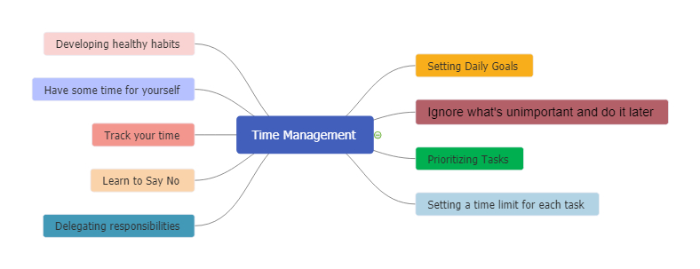 Time Management Mind Map Example