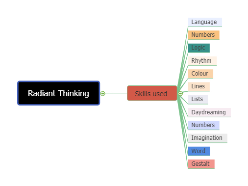 radiant thinking mind map