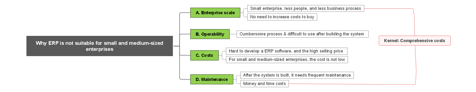ERP is not suitable for SMEs