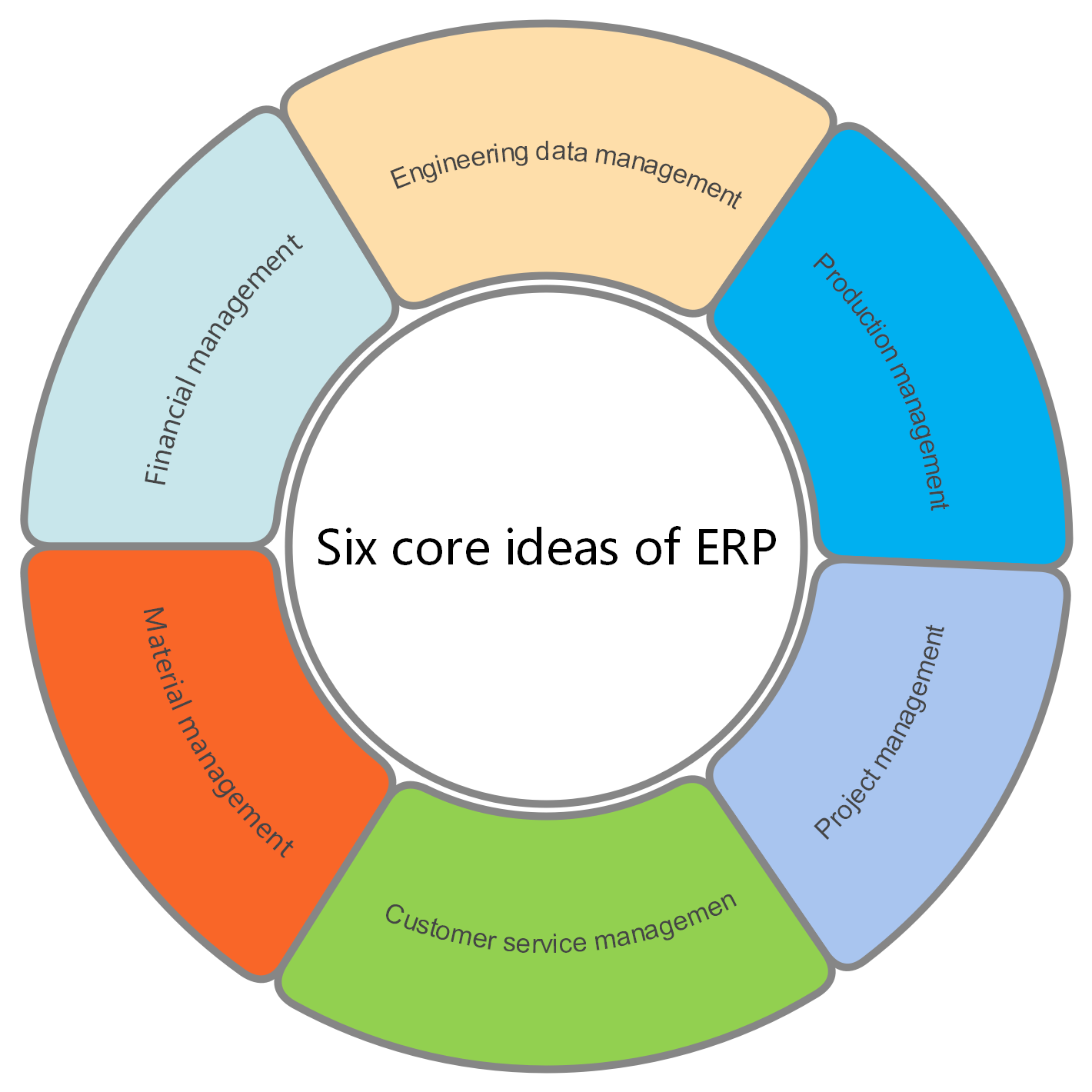 Six Core Ideas of ERP