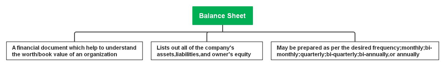 Definition of a Balance Sheet