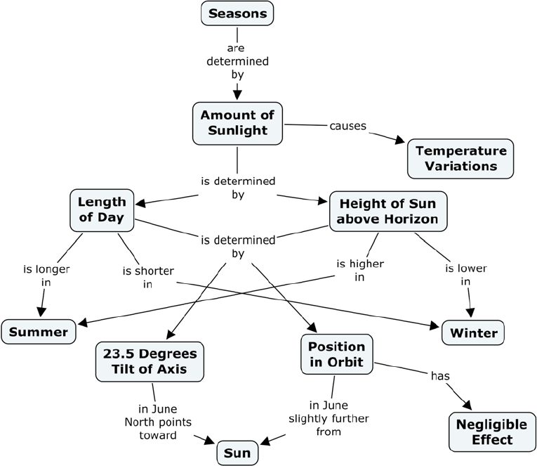 the concept map of why we have seasons