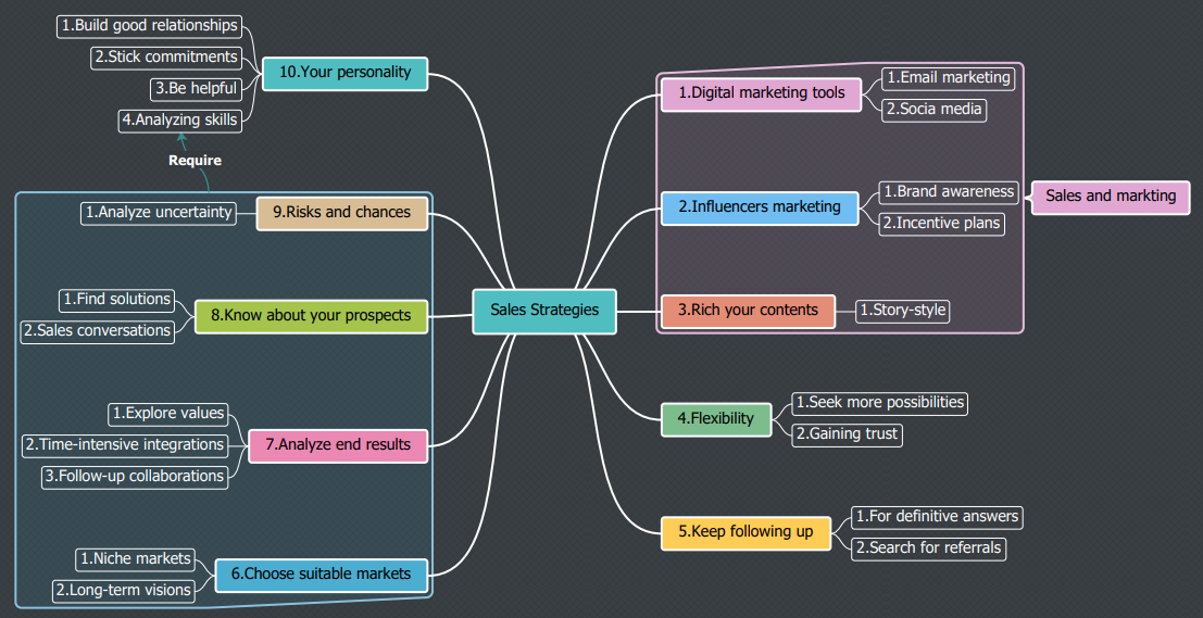 sales strategies mind map