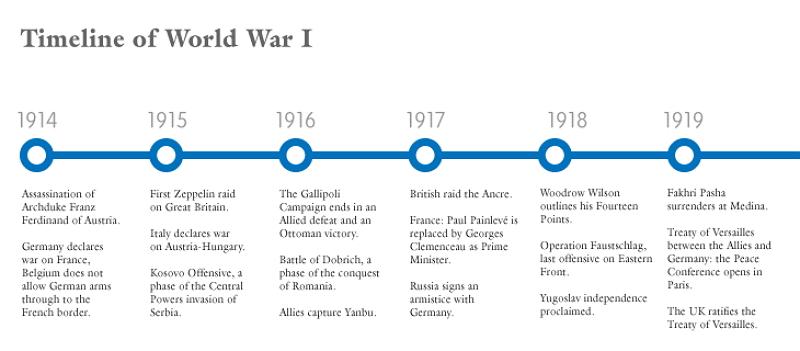 chronologie Zeitleiste